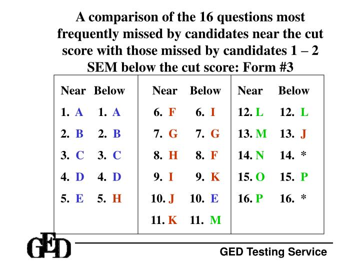 A comparison of the 16 questions most frequently missed by candidates near the cut score with those missed by candidates 1 – 2 SEM below the cut score: Form #3
