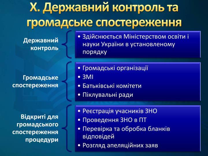 Х. Державний контроль та громадське спостереження