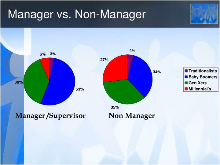 Manager vs. Non-Manager
