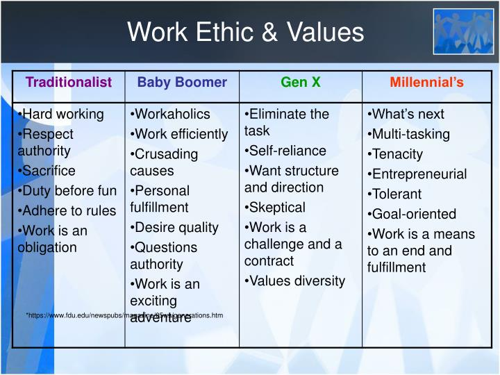 Work Ethic & Values