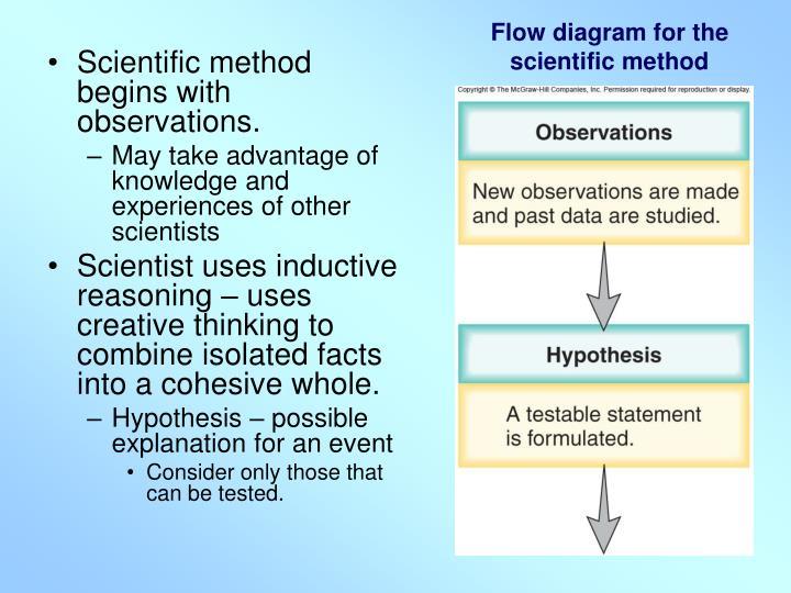 Flow diagram for the scientific method