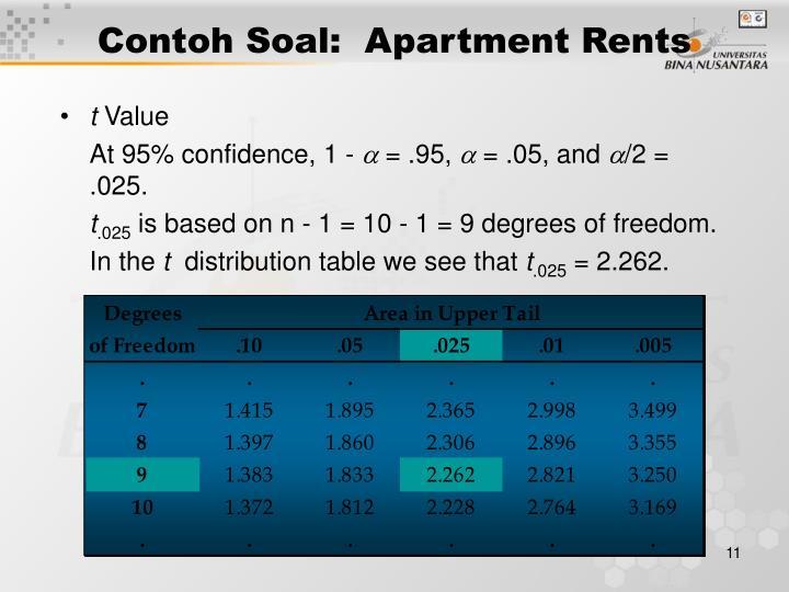 Contoh Soal:  Apartment Rents