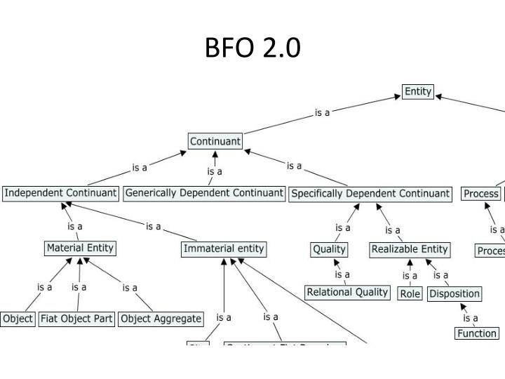 BFO 2.0