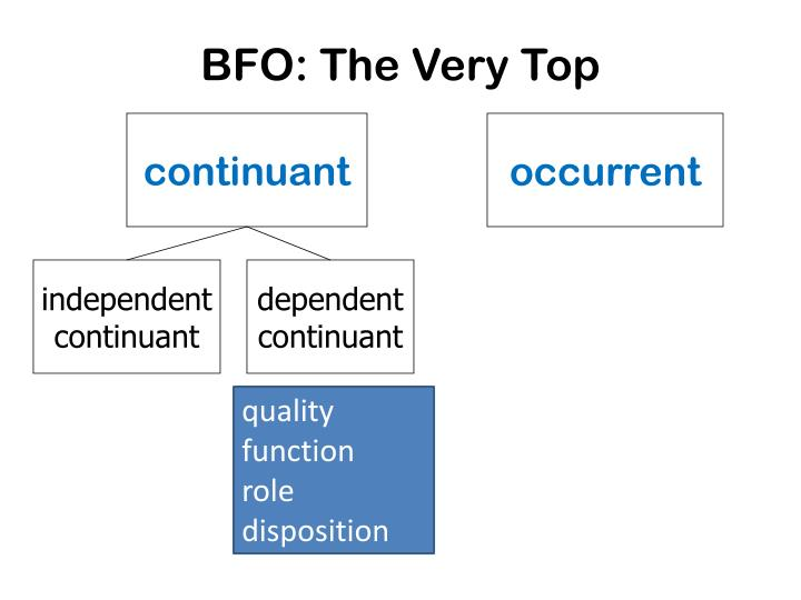 BFO: The Very Top