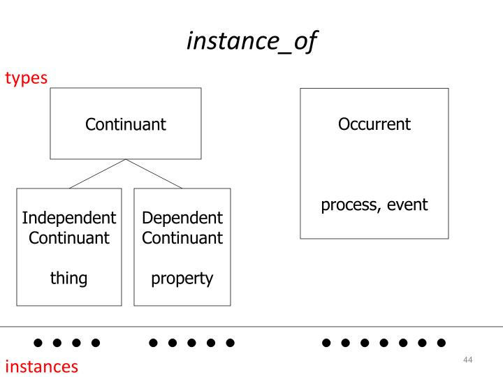 instance_of