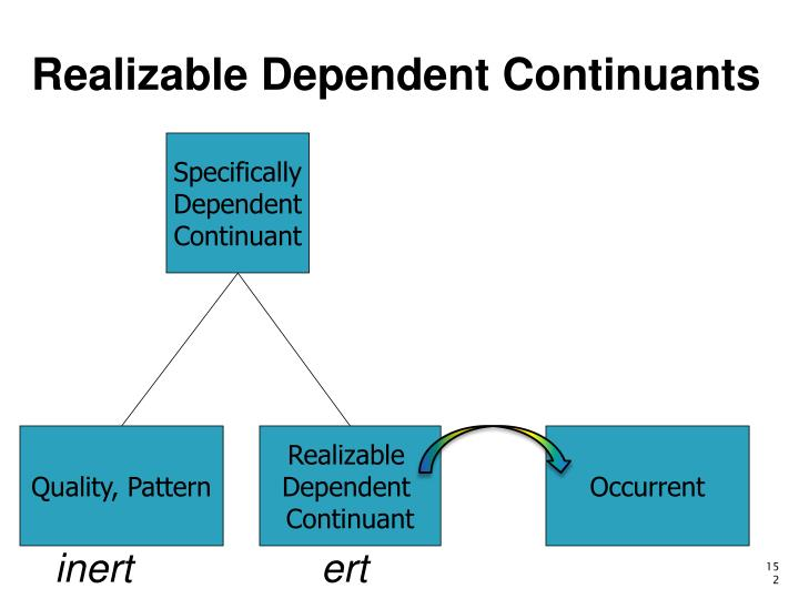 Realizable Dependent Continuants