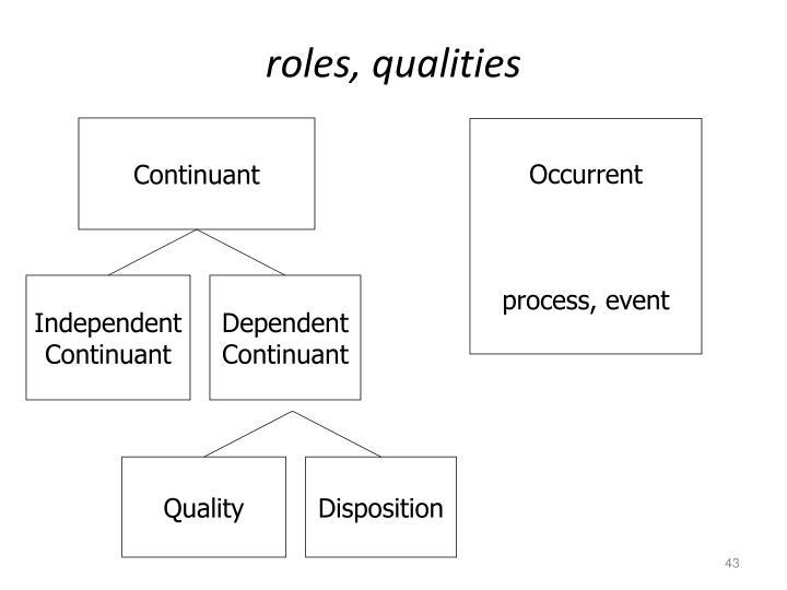 roles, qualities