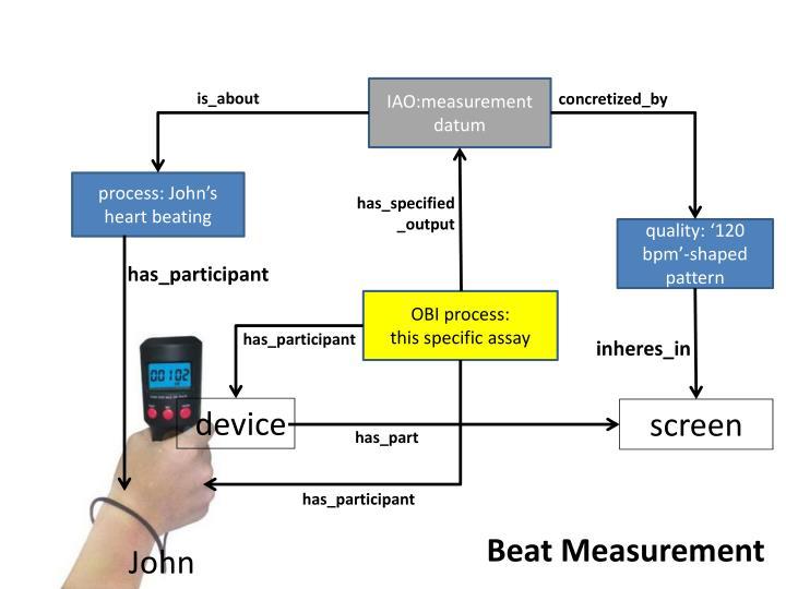 IAO:measurement