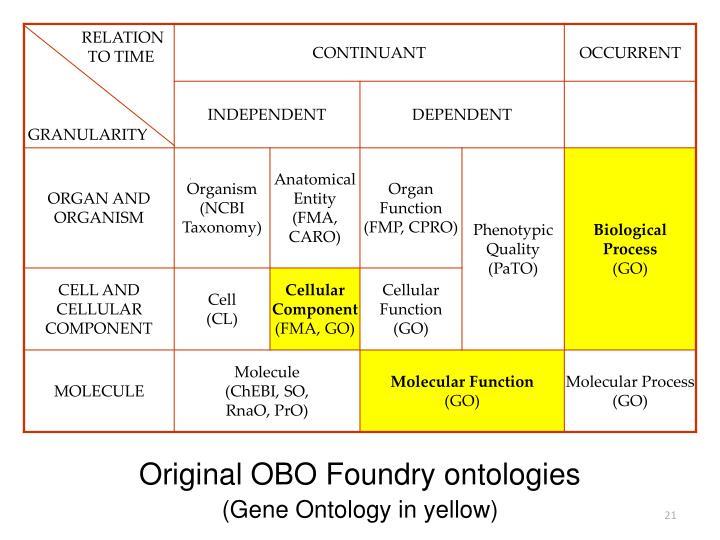 Original OBO Foundry ontologies