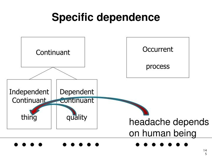 Specific dependence