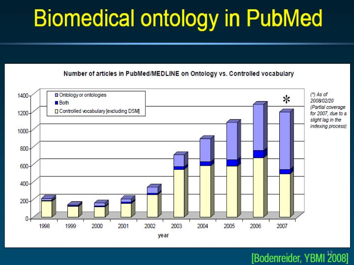 Uses of 'ontology' in PubMed abstracts