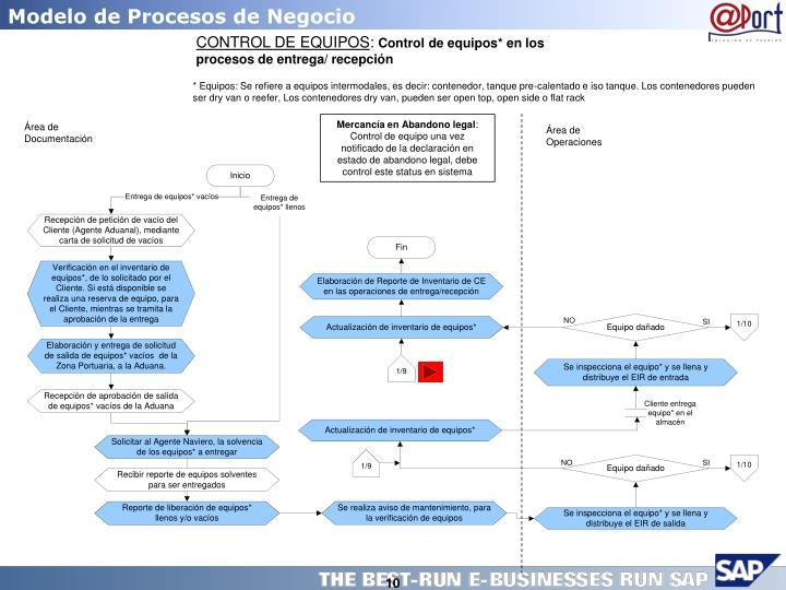Modelo de Procesos de Negocio