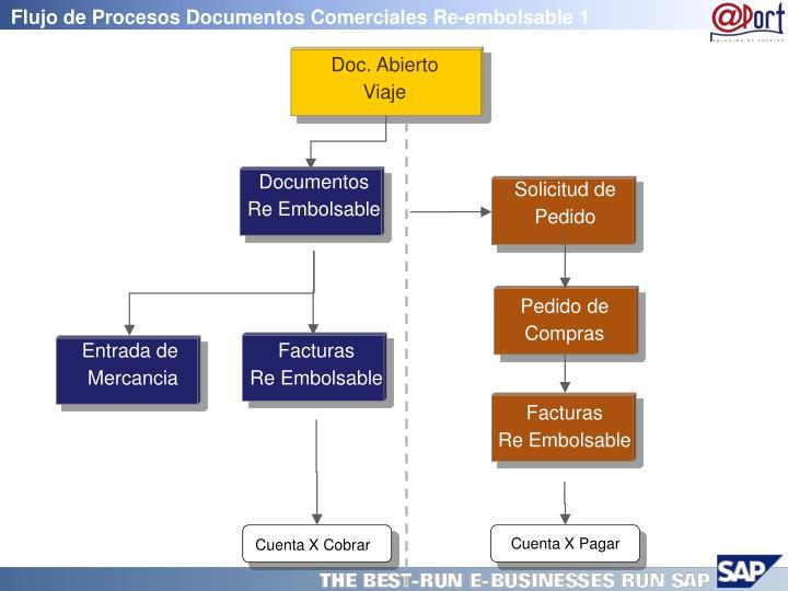 Flujo de Procesos Documentos Comerciales Re-embolsable 1