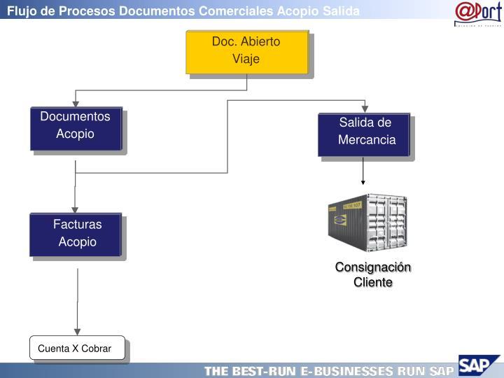 Flujo de Procesos Documentos Comerciales Acopio Salida