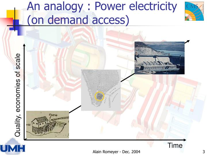 An analogy power electricity on demand access