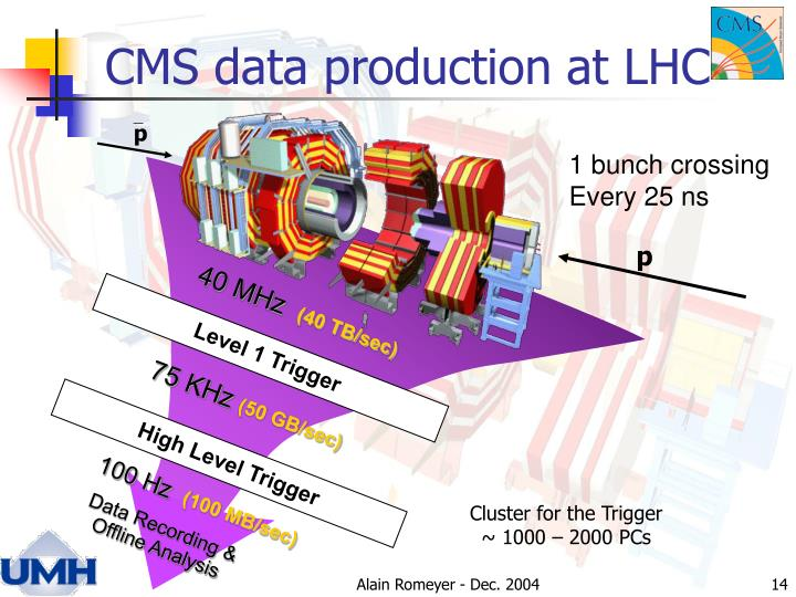 CMS data production at LHC