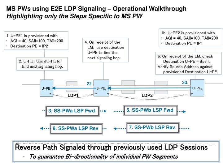 4. On receipt of the LM:  use destination U-PE to find the next signaling hop.