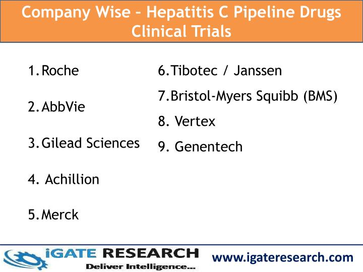 Company Wise – Hepatitis C Pipeline Drugs Clinical Trials