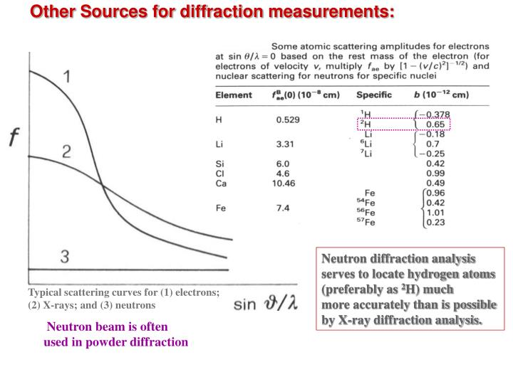Other Sources for diffraction measurements:
