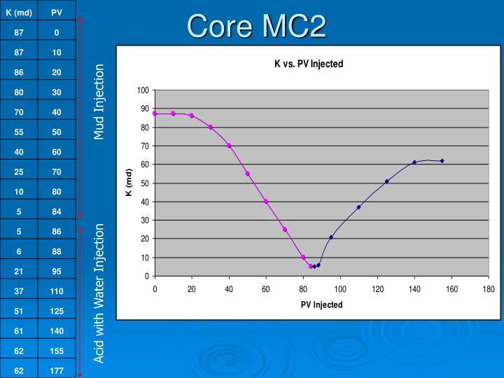 Core MC2