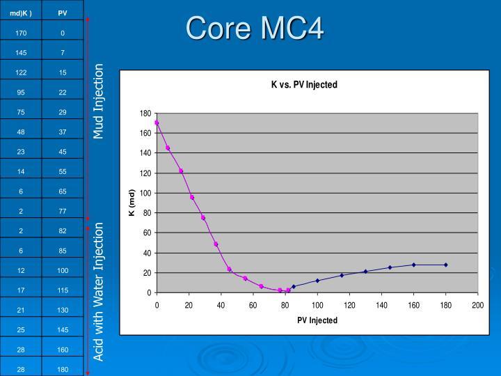 Core MC4
