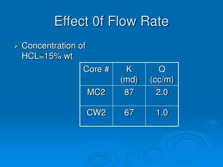 Effect 0f Flow Rate