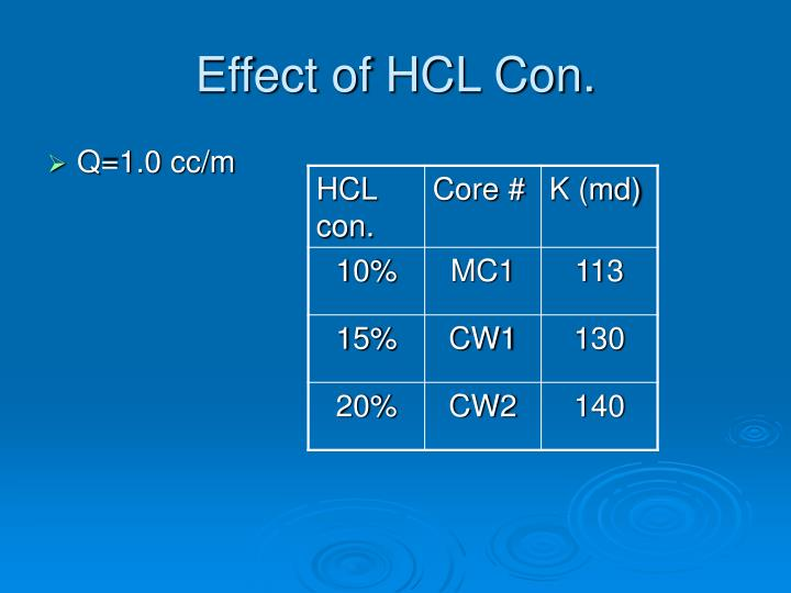 Effect of HCL Con.