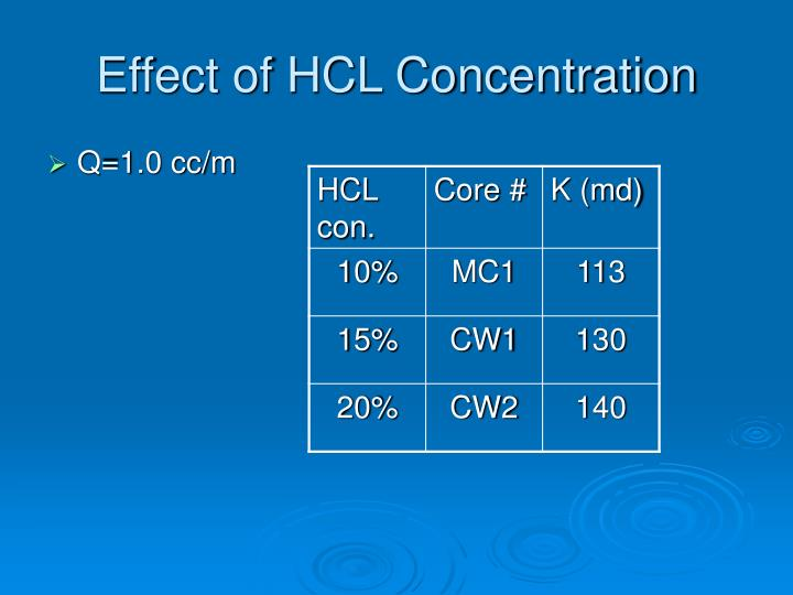 Effect of HCL Concentration