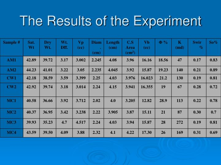 The Results of the Experiment