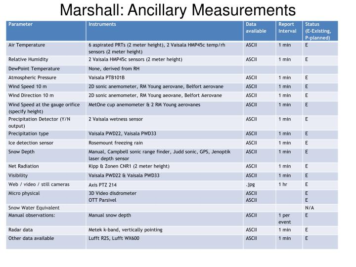 Marshall: Ancillary Measurements