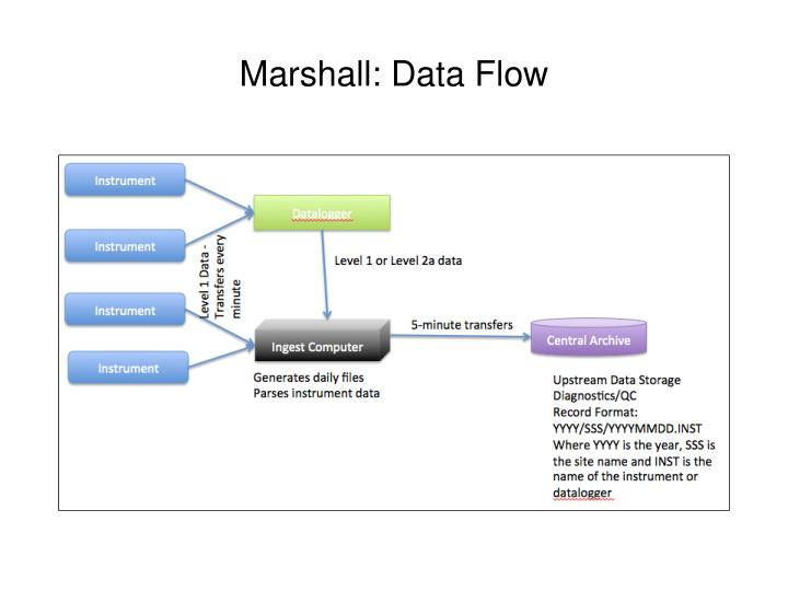 Marshall: Data Flow