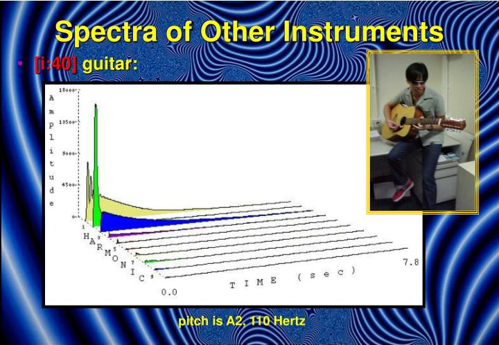 Spectra of Other Instruments