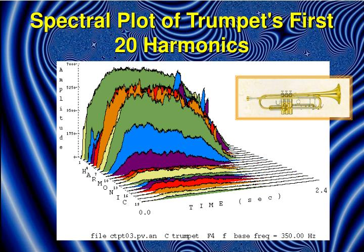 Spectral Plot of Trumpet's First 20 Harmonics
