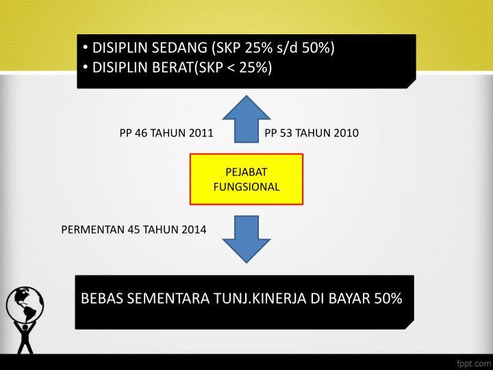 DISIPLIN SEDANG (SKP 25% s/d 50%)