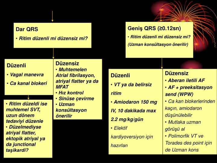 Geniş QRS (