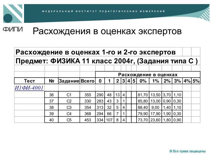 Расхождения в оценках экспертов