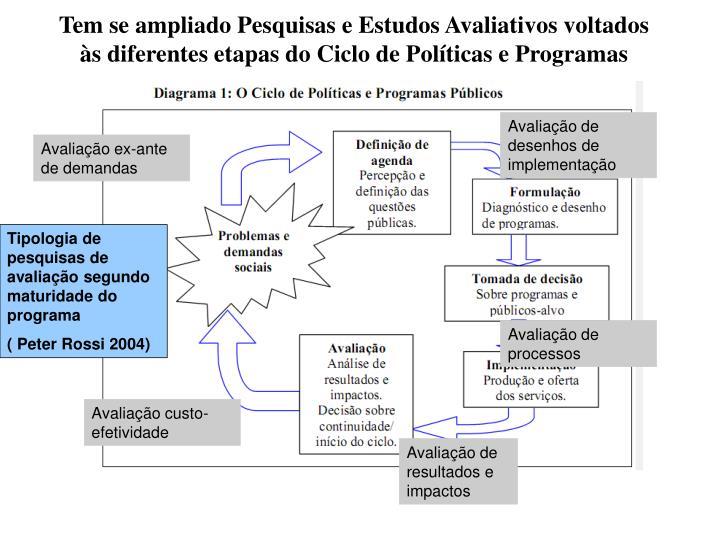 Tem se ampliado Pesquisas e Estudos Avaliativos voltados às diferentes etapas do Ciclo de Políticas e Programas