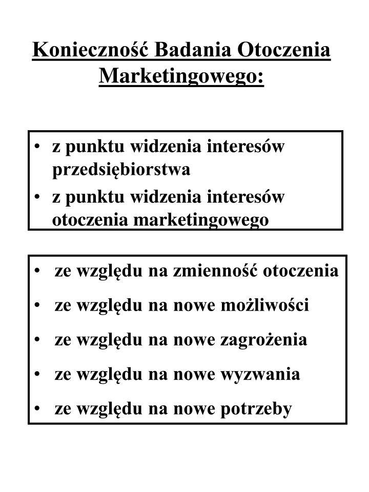 Konieczność Badania Otoczenia Marketingowego: