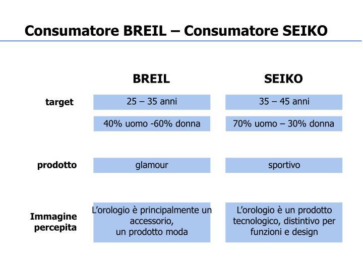 Consumatore BREIL – Consumatore SEIKO