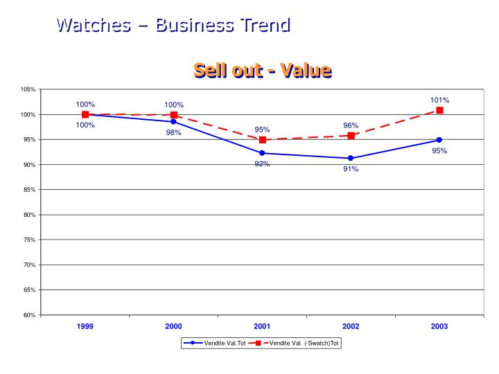 Watches – Business Trend