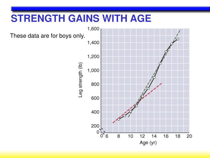 STRENGTH GAINS WITH AGE