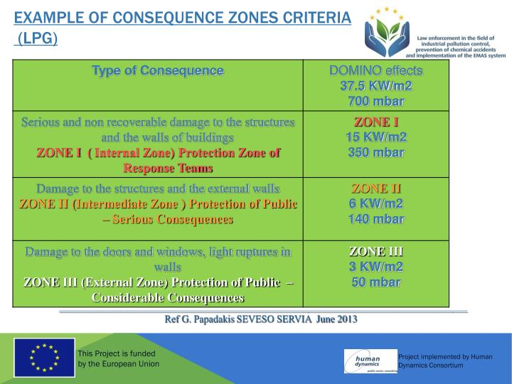 Example of Consequence Zones