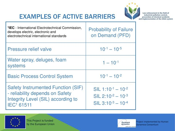 Examples of active barriers