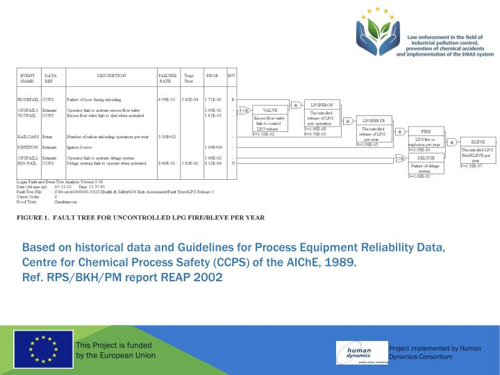 Based on historical data and Guidelines for Process Equipment Reliability Data,
