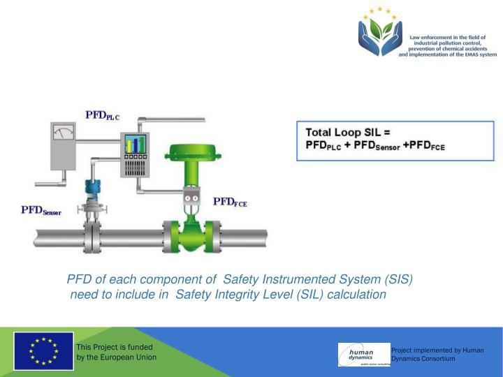 PFD of each component of  Safety Instrumented System (SIS)