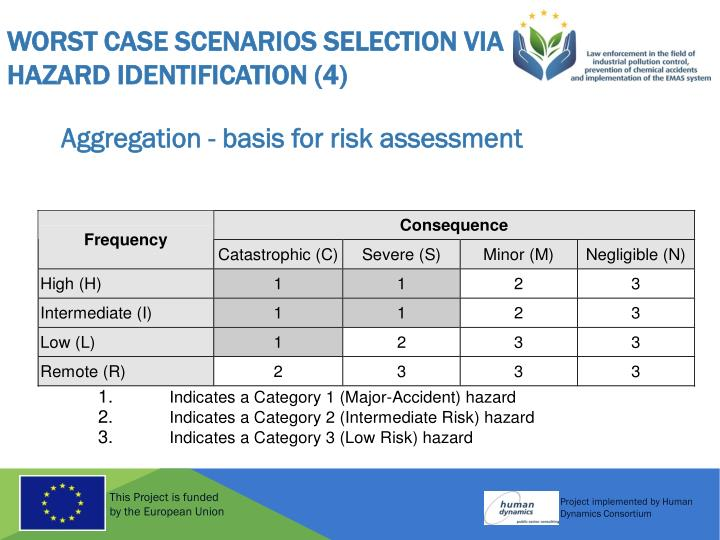 Worst Case Scenarios selection via Hazard Identification (4)