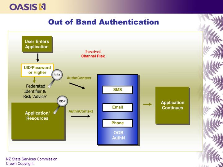 Out of Band Authentication