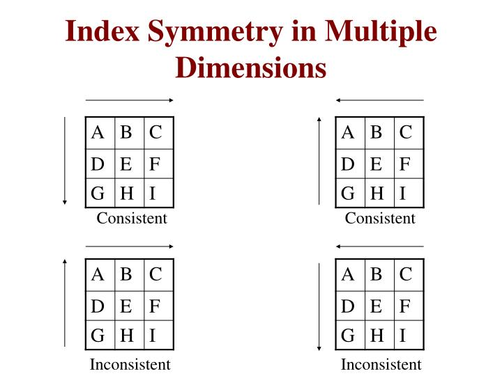 Index Symmetry in Multiple Dimensions