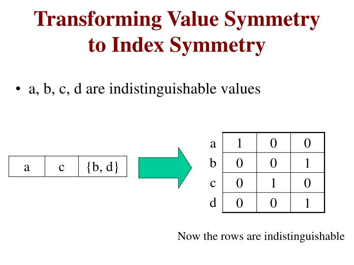 Transforming Value Symmetry to Index Symmetry