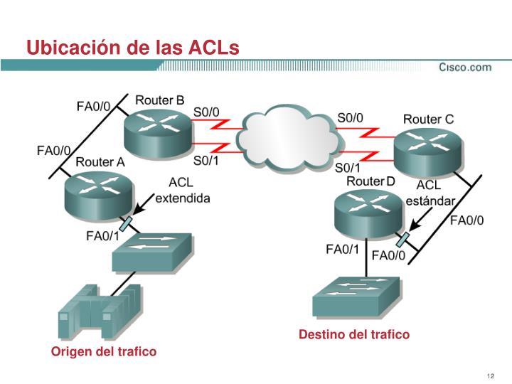 Ubicación de las ACLs